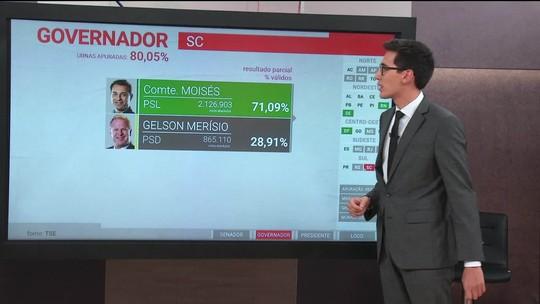 Comandante Moisés (PSL) é eleito governador de Santa Catarina