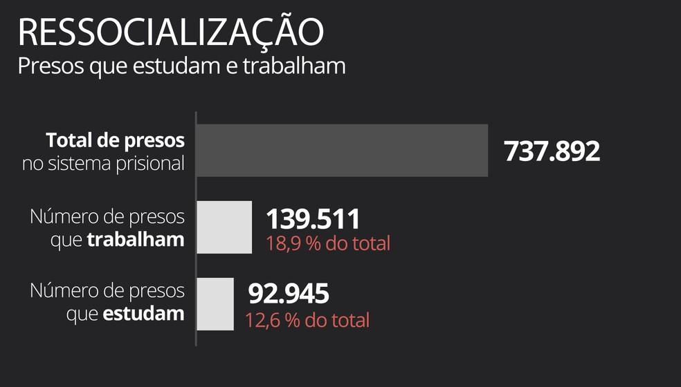 Percentual de presos que trabalham e estudam é baixo no país — Foto: Guilherme Gomes / G1
