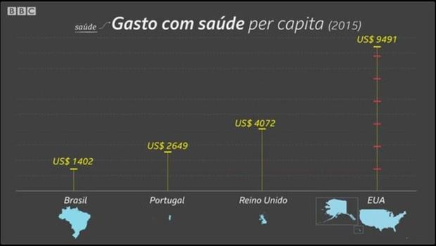 Gasto com saúde no Brasil é inferior ao de Portugal  (Foto: Kako Abraham/BBC)