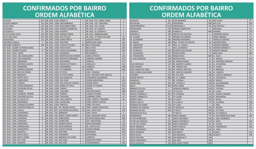Covid-19: Montes Claros contabiliza  36.097 casos e 854 mortes nesta sexta-feira (11)