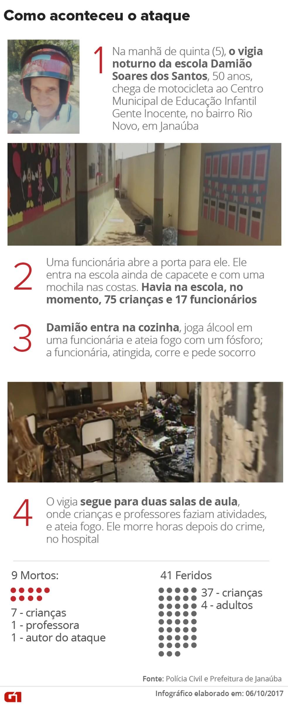 Segurança ateia fogo em creche em Janaúba (Foto: Editoria de Arte/G1)