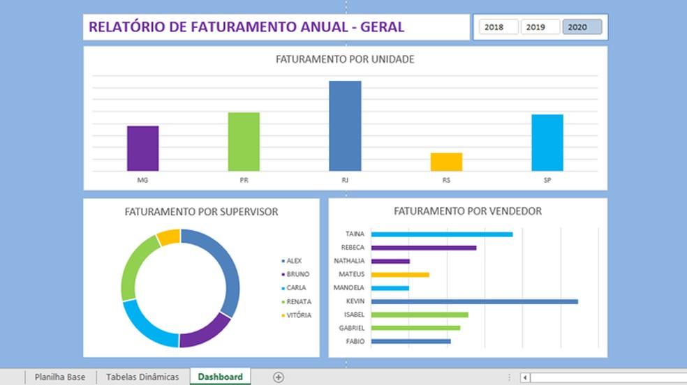Excel permite que usuários criem dashboard para organizar dados — Foto: Reprodução/Giovanna Adelle