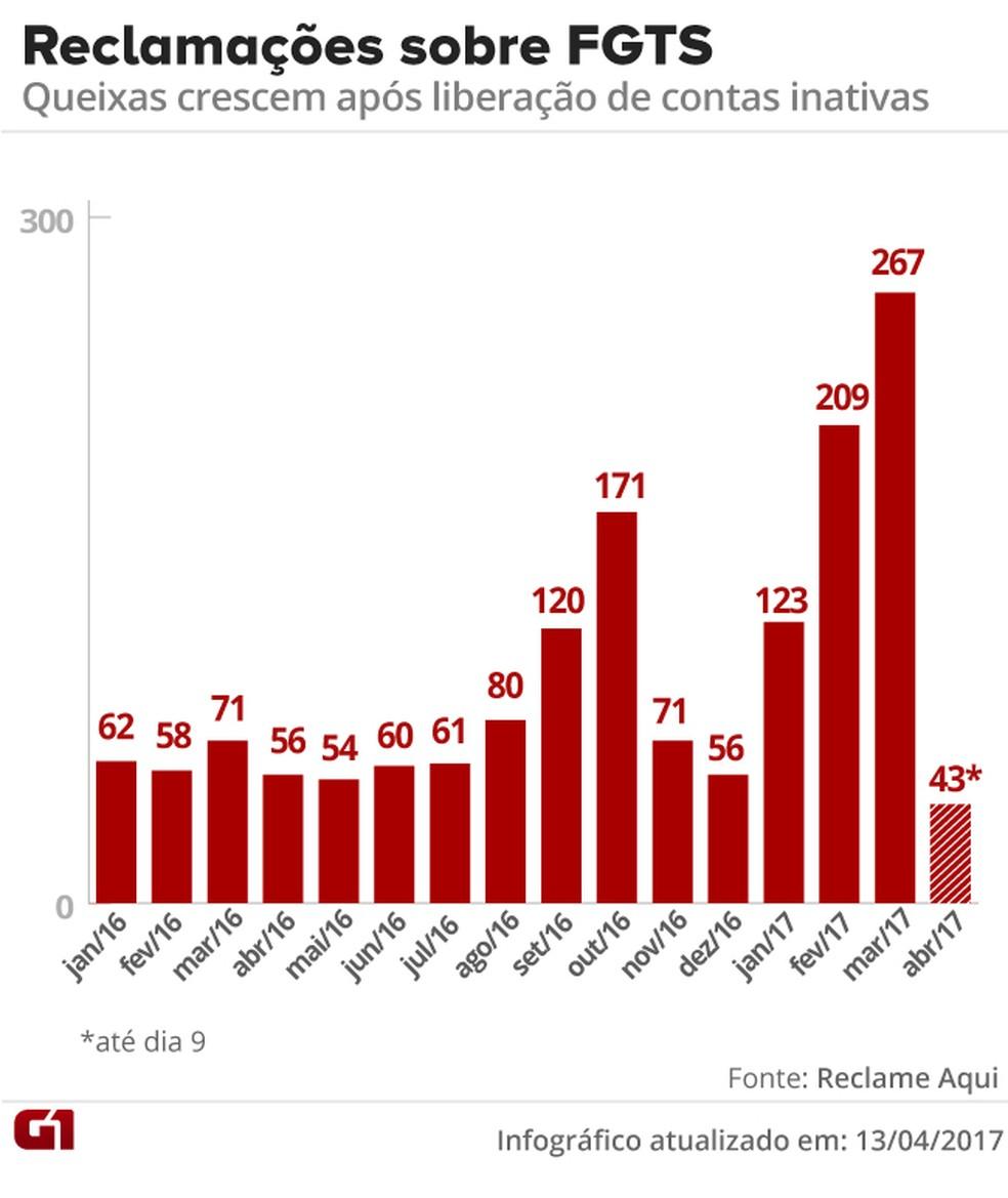 Balanço do Reclame Aqui sobre número de queixas recebidas sobre FGTS entre 2016 e 2017 (Foto: Editoria de Arte/G1)