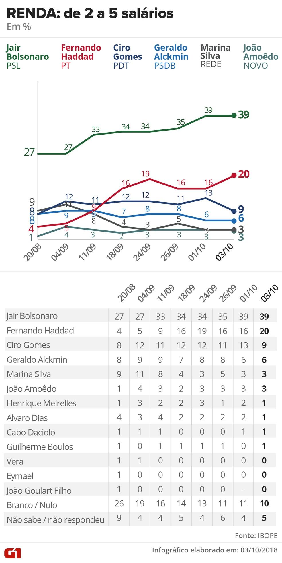 Pesquisa Ibope - 3 de outubro de 2018 - intenção de voto entre eleitores que ganham entre 2 e 5 salários — Foto: Arte/G1