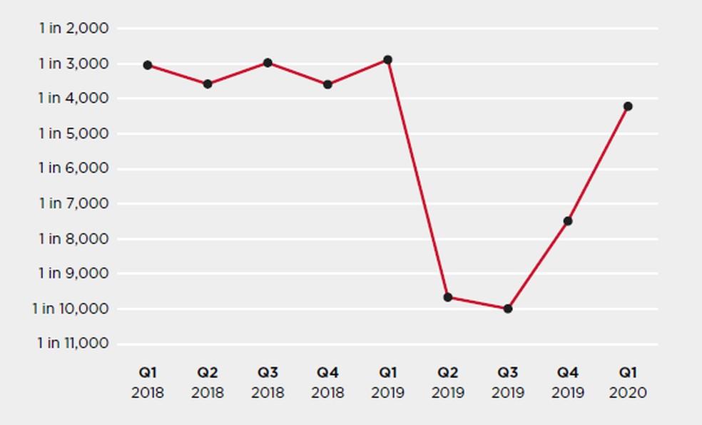 Volume de ataques de phishing nos últimos dois anos — Foto: Divulgação/Symantec