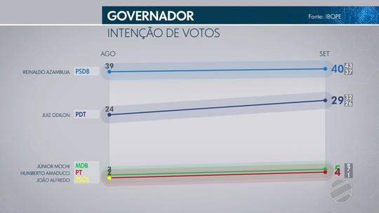 Pesquisa Ibope no Mato Grosso do Sul: Azambuja, 40%; Odilon 29%