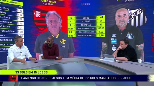 """Comentaristas analisam Jesus e Sampaoli: """"Transformaram seus times em sensação"""""""