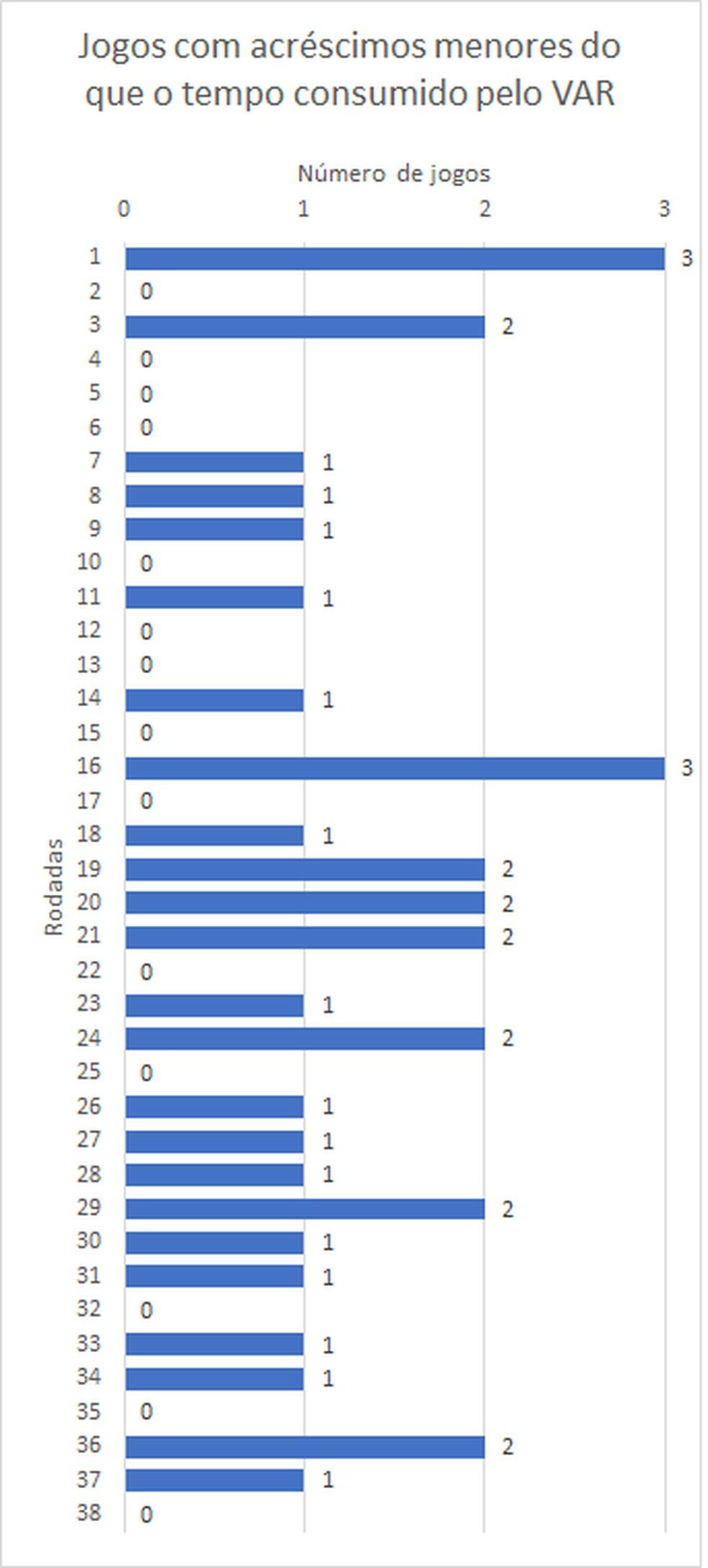 Número de jogos por rodada em que os acréscimos ao final de cada tempo foram menores do que o tempo consumido pelo VAR — Foto: Espião Estatístico