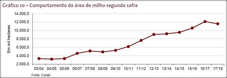 conab milho (Foto: Redação Globo Rural)