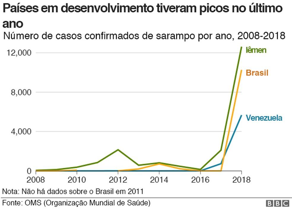 Análise de casos de sarampo de 2008 até 2018 — Foto: BB/Divulgação