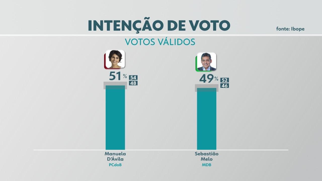 Pesquisa Ibope para 2º turno em Porto Alegre, votos válidos: Manuela, 51%; Melo, 49%