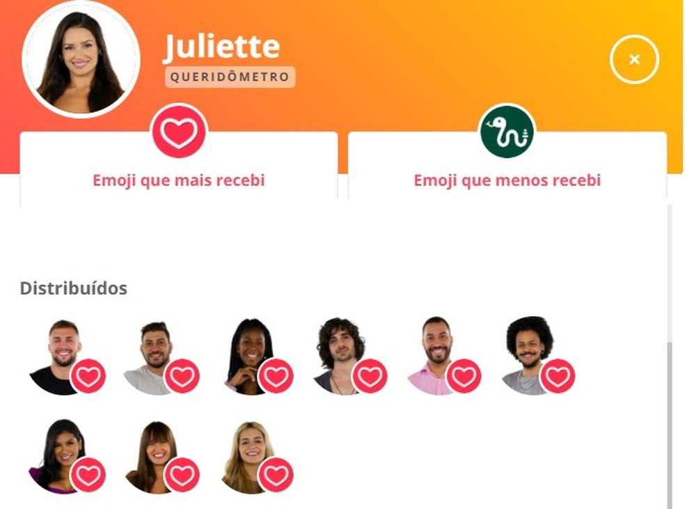 Queridômetro Juliette BBB21 12/04 — Foto: Gshow