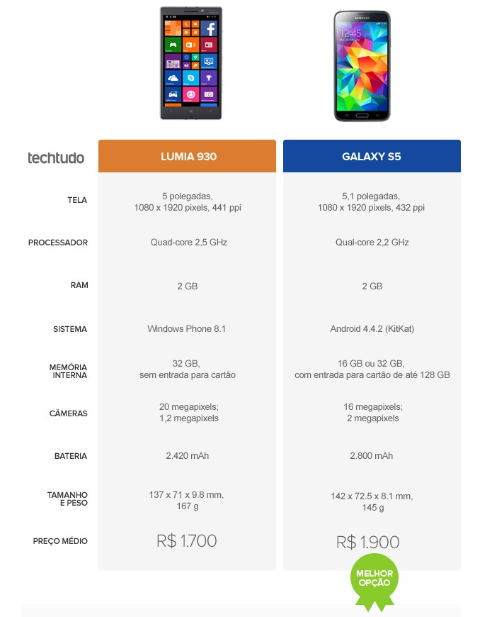 Tabela comparativa de especificações entre Lumia 930 e Galaxy S5 (Foto: Arte/TechTudo)