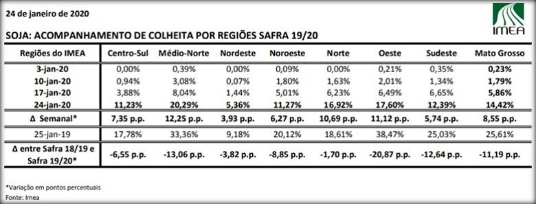 colheita-imea-relatório (Foto: Reprodução/Imea)