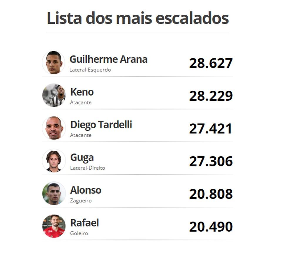 Os jogadores mais votados pela torcida do Atlético-MG — Foto: GloboEsporte.com