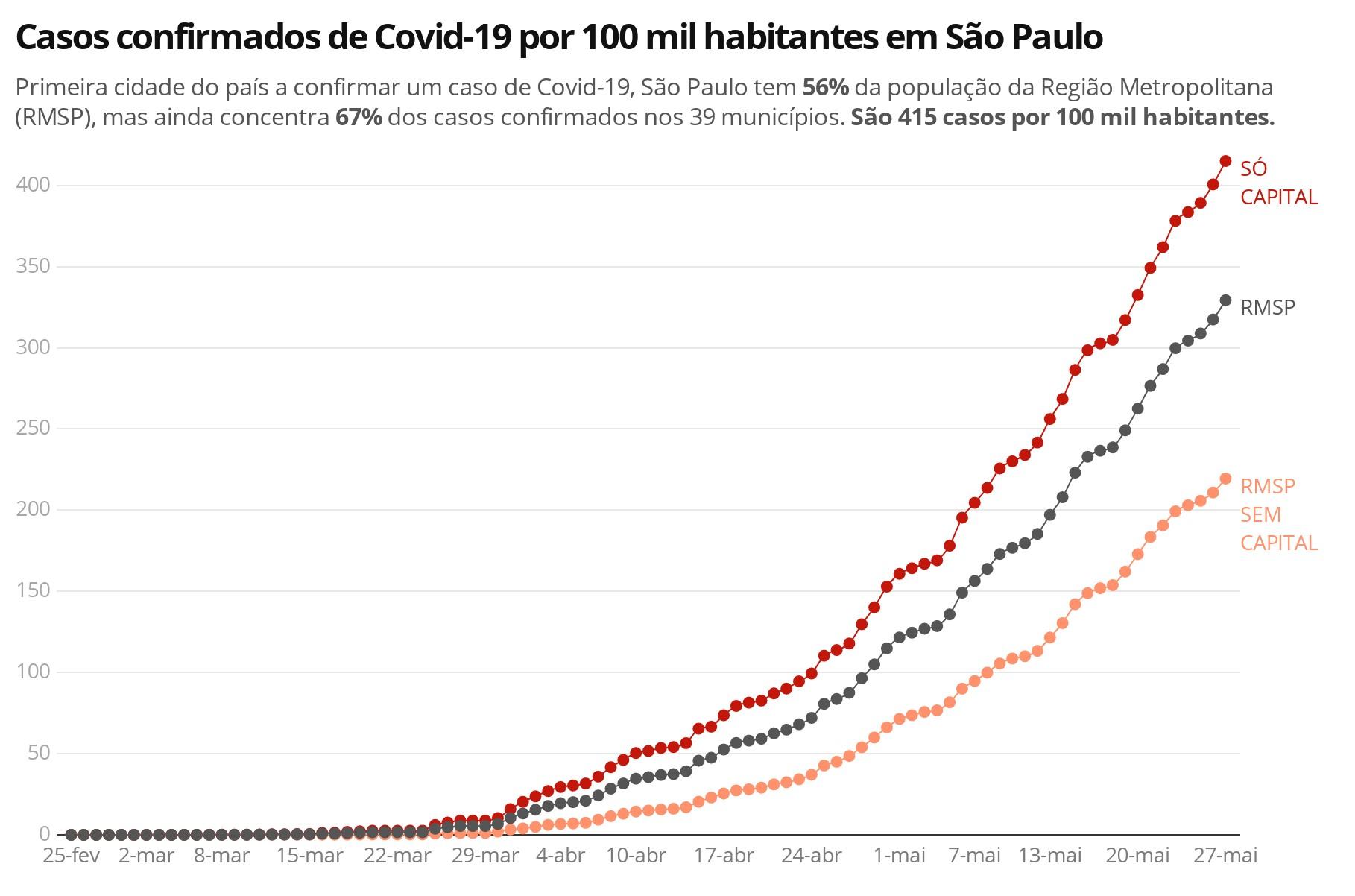 Com 56% dos habitantes da Grande SP, capital concentra 67% dos casos e 63% das mortes confirmadas de Covid-19