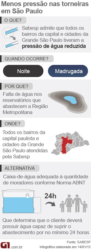 Menos água nas torneiras de São Paulo (Foto: Arte/G1)