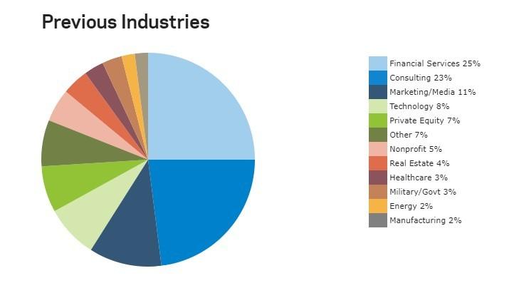 Gráfico mostra setores em que trabalharam alunos de MBA de Columbia (Foto: Reprodução/Columbia)