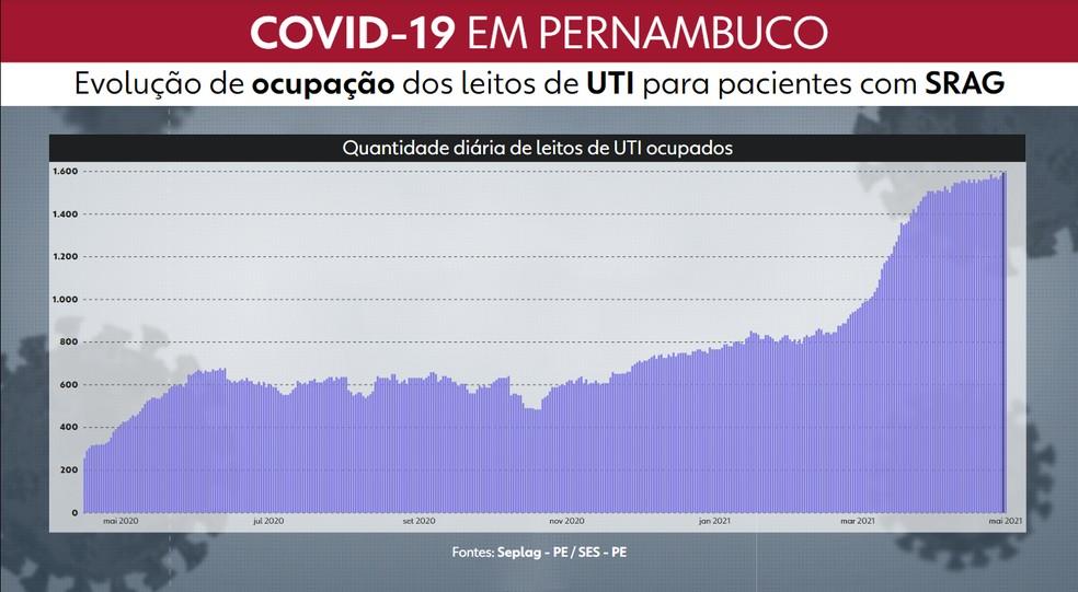 No último sábado houve um recorde de internados em UTIs de toda a pandemia, com 1.596 doentes nesses leitos — Foto: Reprodução/TV Globo