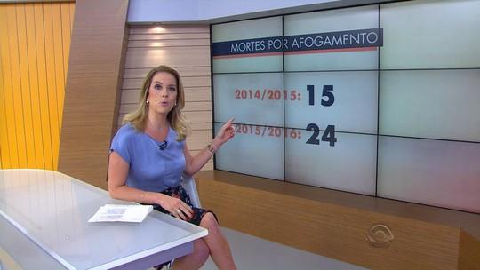 Número de afogamentos cresce 60% no RS na comparação com 2015