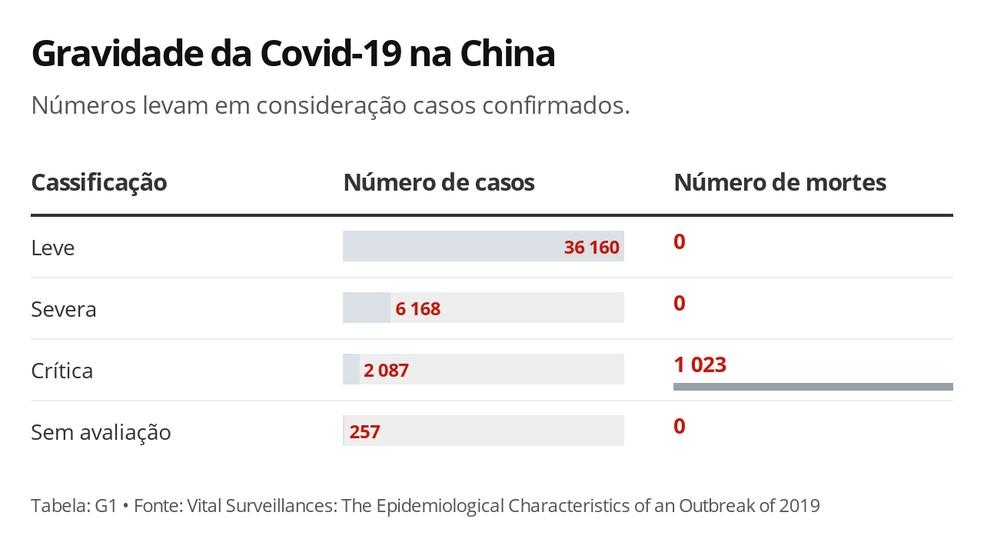 Classificação de gravidade da epidemia de coronavírus na China — Foto: Carolina Dantas/G1