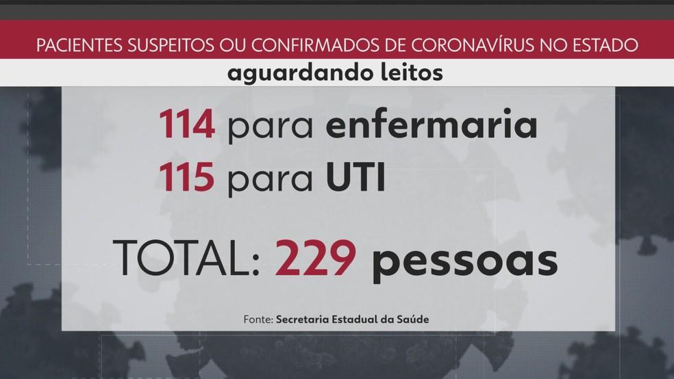 229 pacientes aguardam leitos na rede pública do Rio — Foto: Reprodução/TV Globo