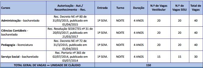 UEMG abre processo seletivo para cursos de graduação em 2018 nas cidades do Centro-Oeste de Minas