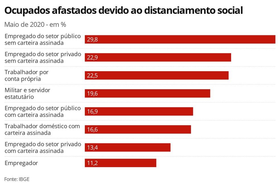 Gráfico mostra o percentual de trabalhadores afastados do trabalho em maio durante a pandemia — Foto: Economia/G1