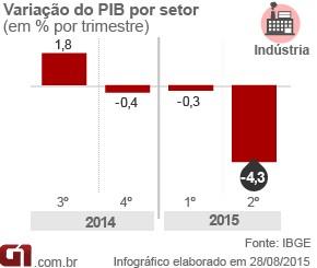 Gráfico indústria PIB (Foto: Editoria de Arte/G1)