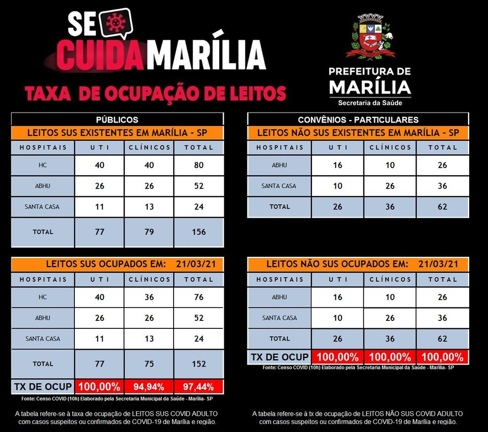 Marília tem todos os leitos de UTI para Covid ocupados neste domingo (21) — Foto: Prefeitura de Marília/Divulgação