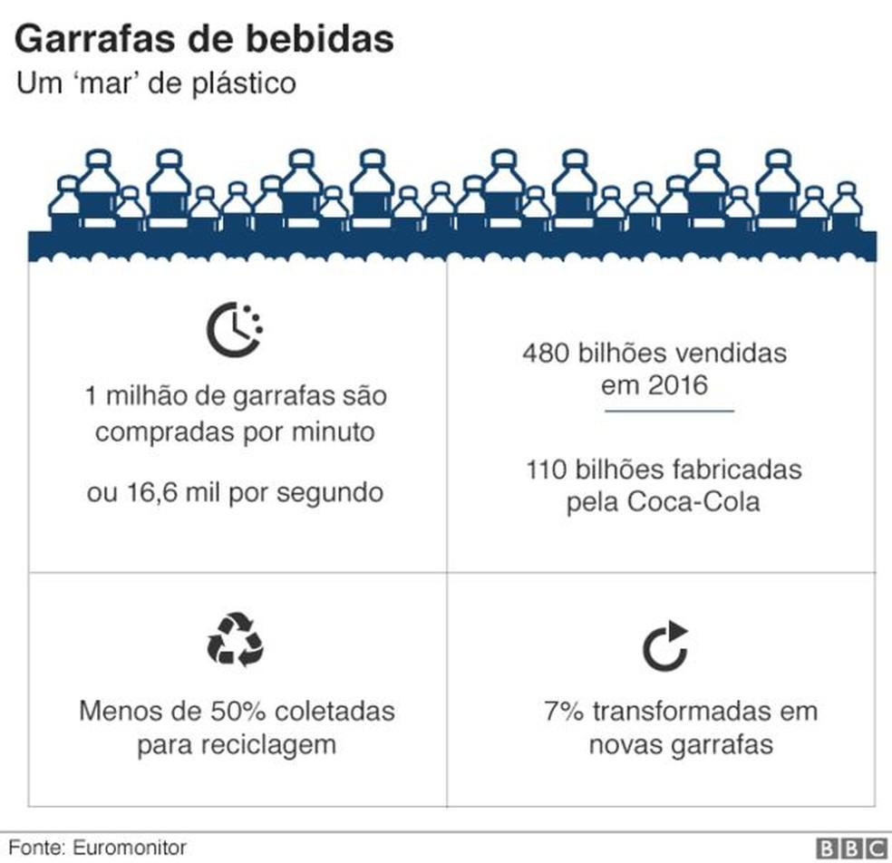 Um milhão de garrafas são compradas por minuto (Foto: BBC)