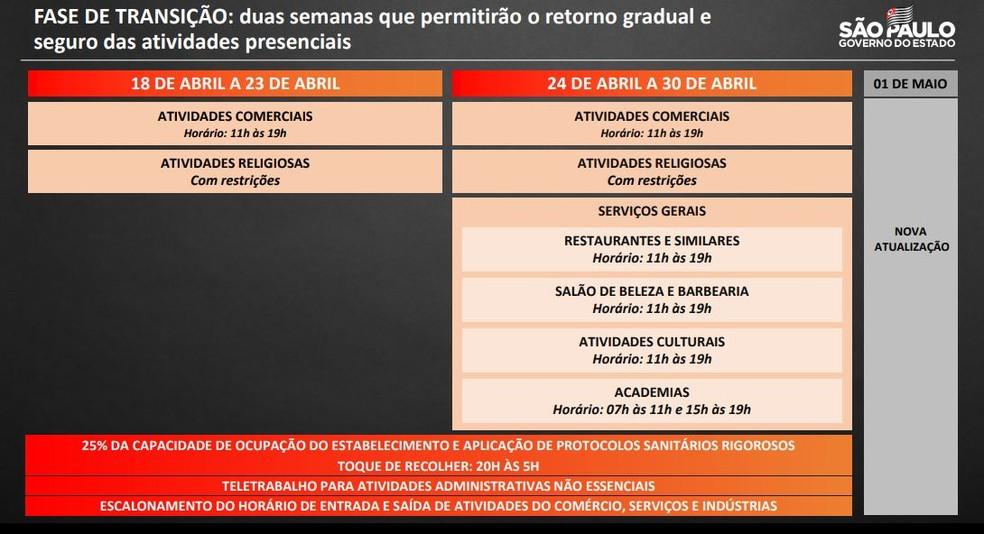 Regras da fase de transição do Plano São Paulo  — Foto: Governo de SP