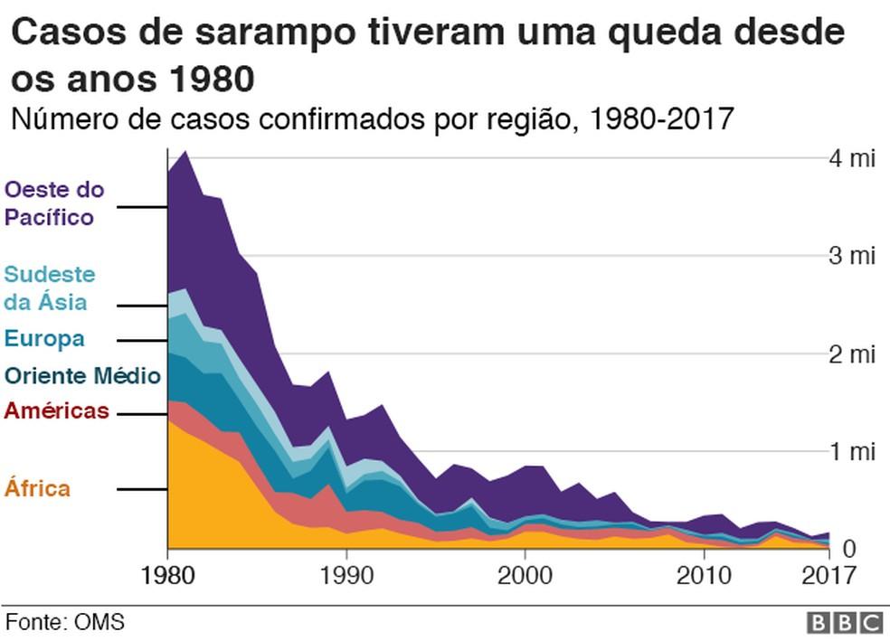 Infográfico da análise de casos de sarampo — Foto: BBC/Divulgação