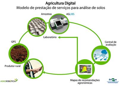 embrapa-Agrorobótica-análise de solo (Foto: Thiago César/Divulgação/Embrapa)