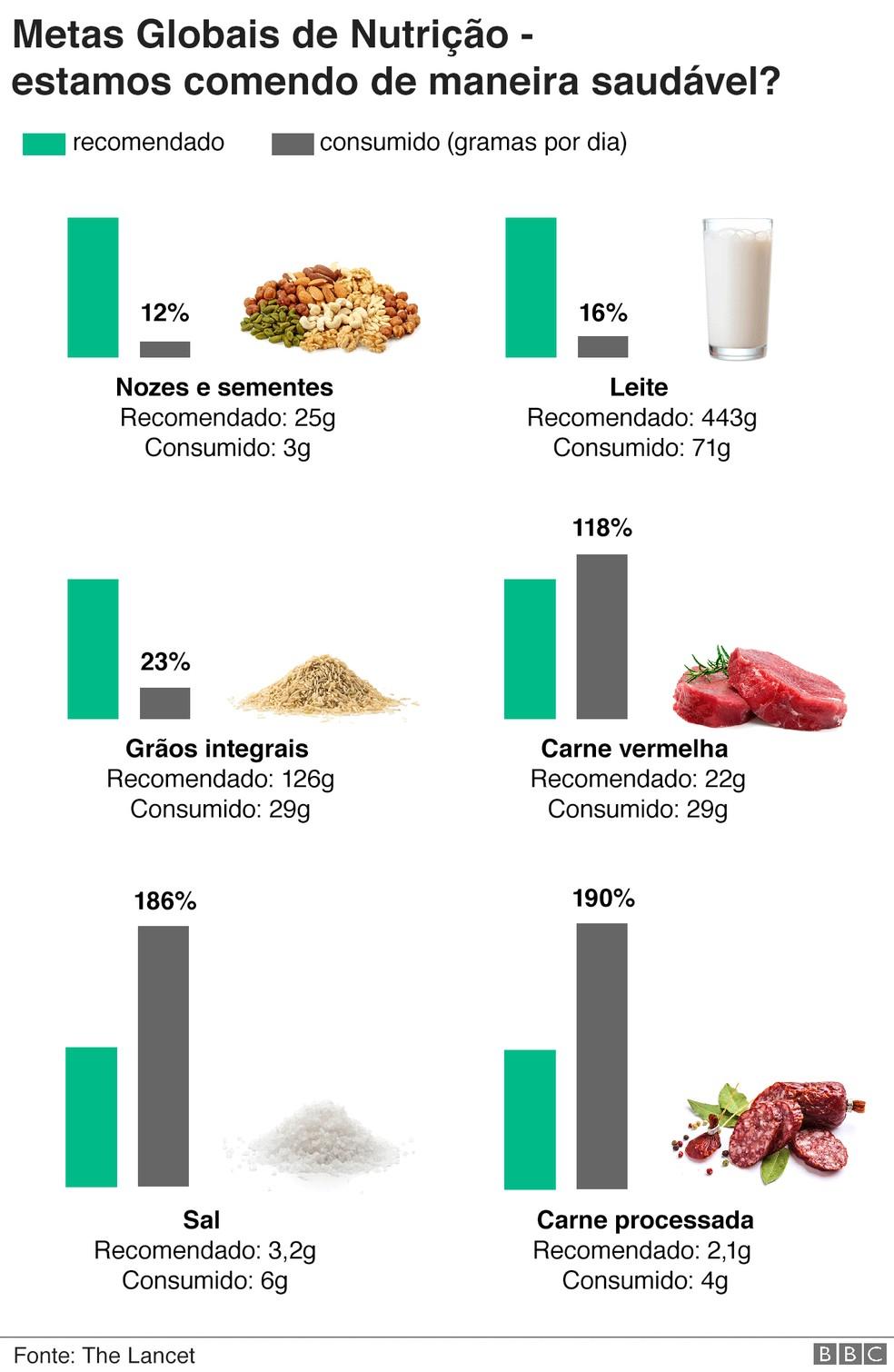 Análise sobre hábitos alimentares no mundo — Foto: BBC