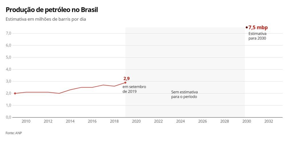 Produção de petróleo no Brasil (estimativa)  — Foto: Infografia G1