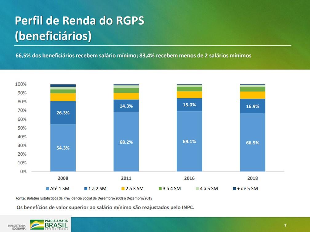 Dados do perfil de renda dos beneficiários apresentados em proposta de reforma do governo — Foto: Reprodução/Ministério da Economia