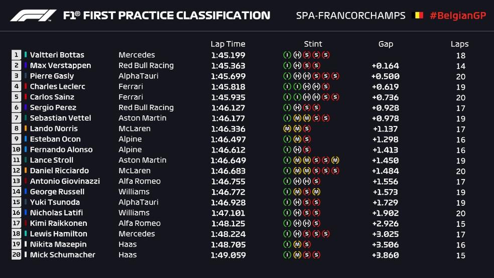 Resultado do primeiro treino livre do GP da Bélgica — Foto: Reprodução
