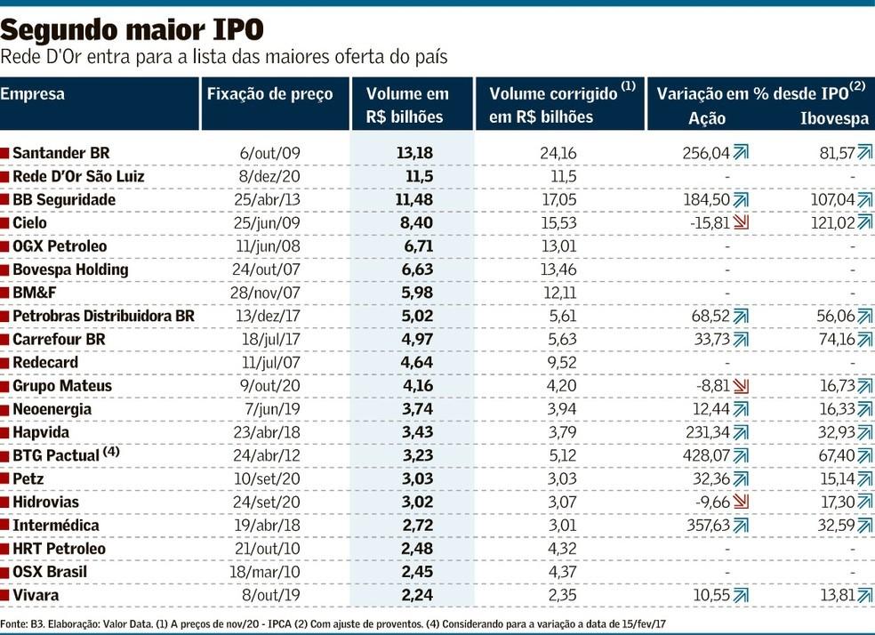 IPOs — Foto: Valor