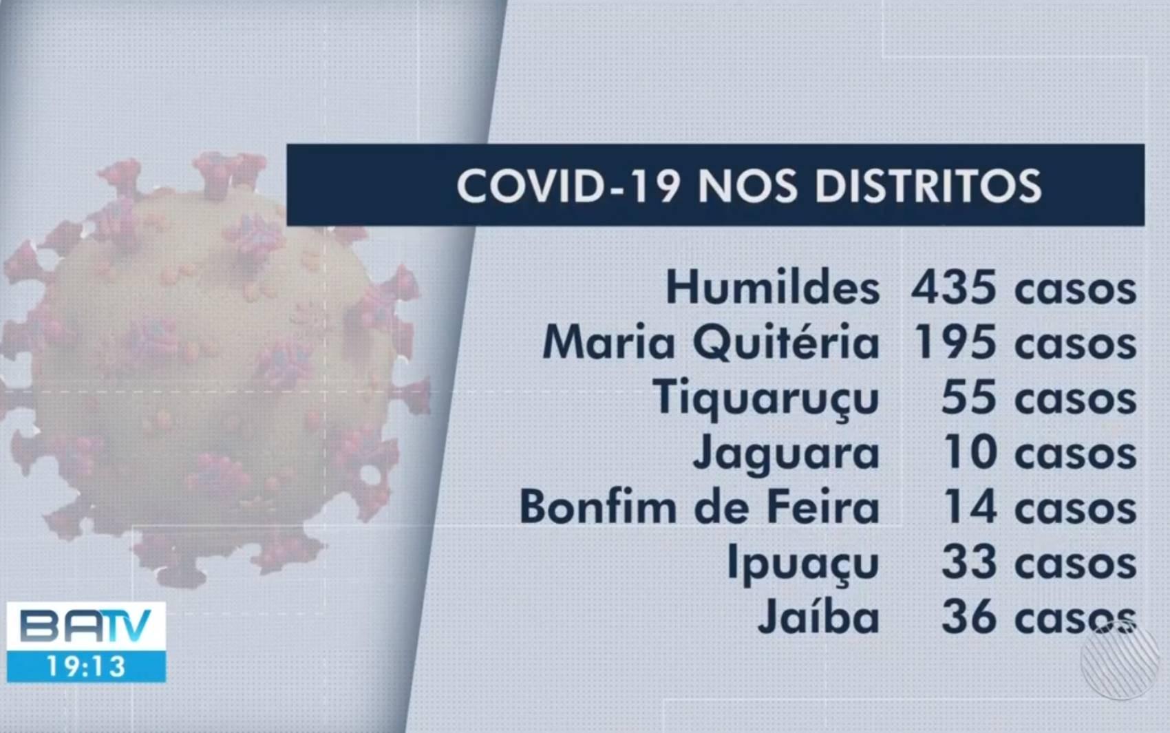 Humildes tem maior número de casos de Covid-19 entre os distritos de Feira de Santana, no interior da Bahia