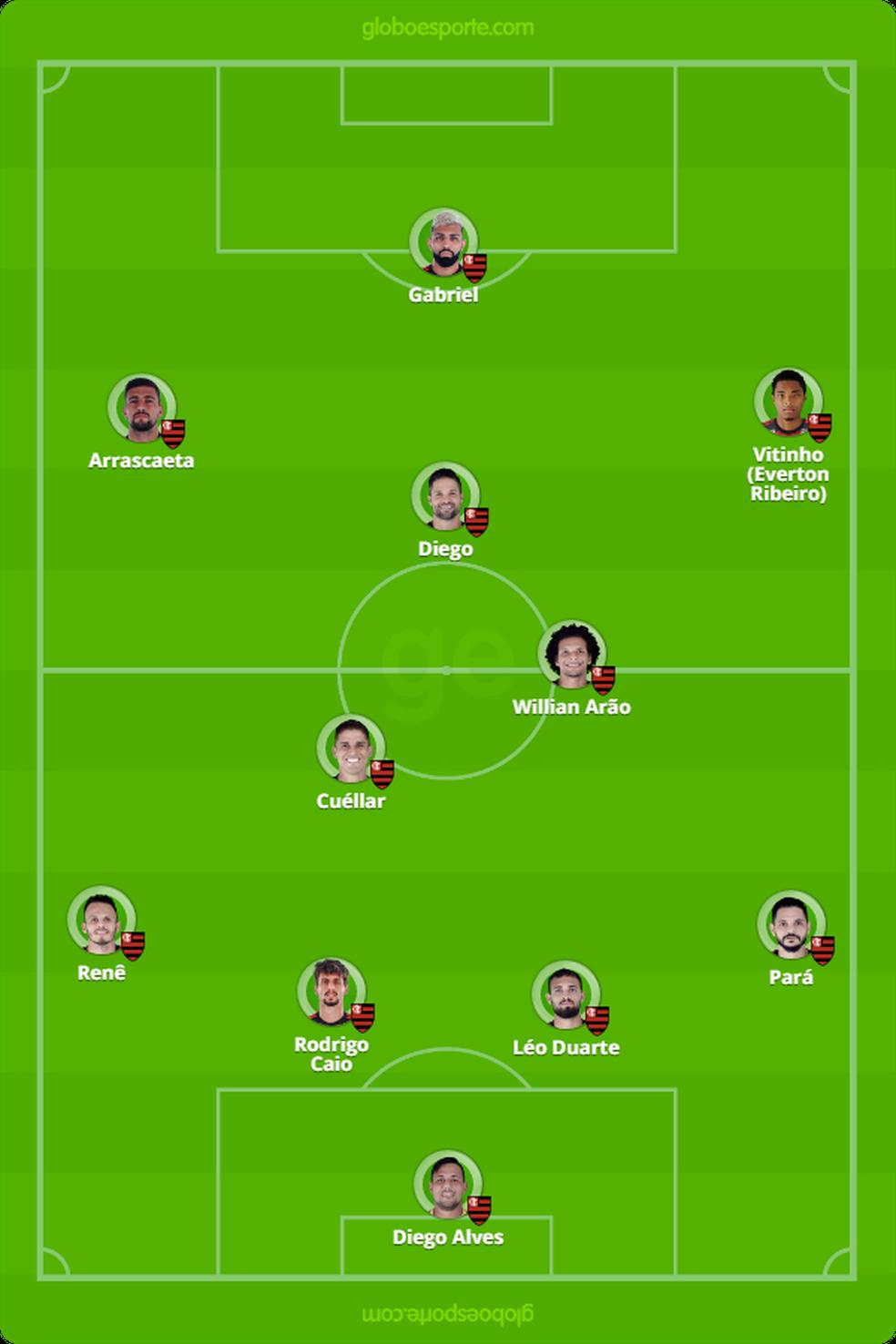 Provável escalação do Flamengo para o duelo com Vasco — Foto: GloboEsporte.com