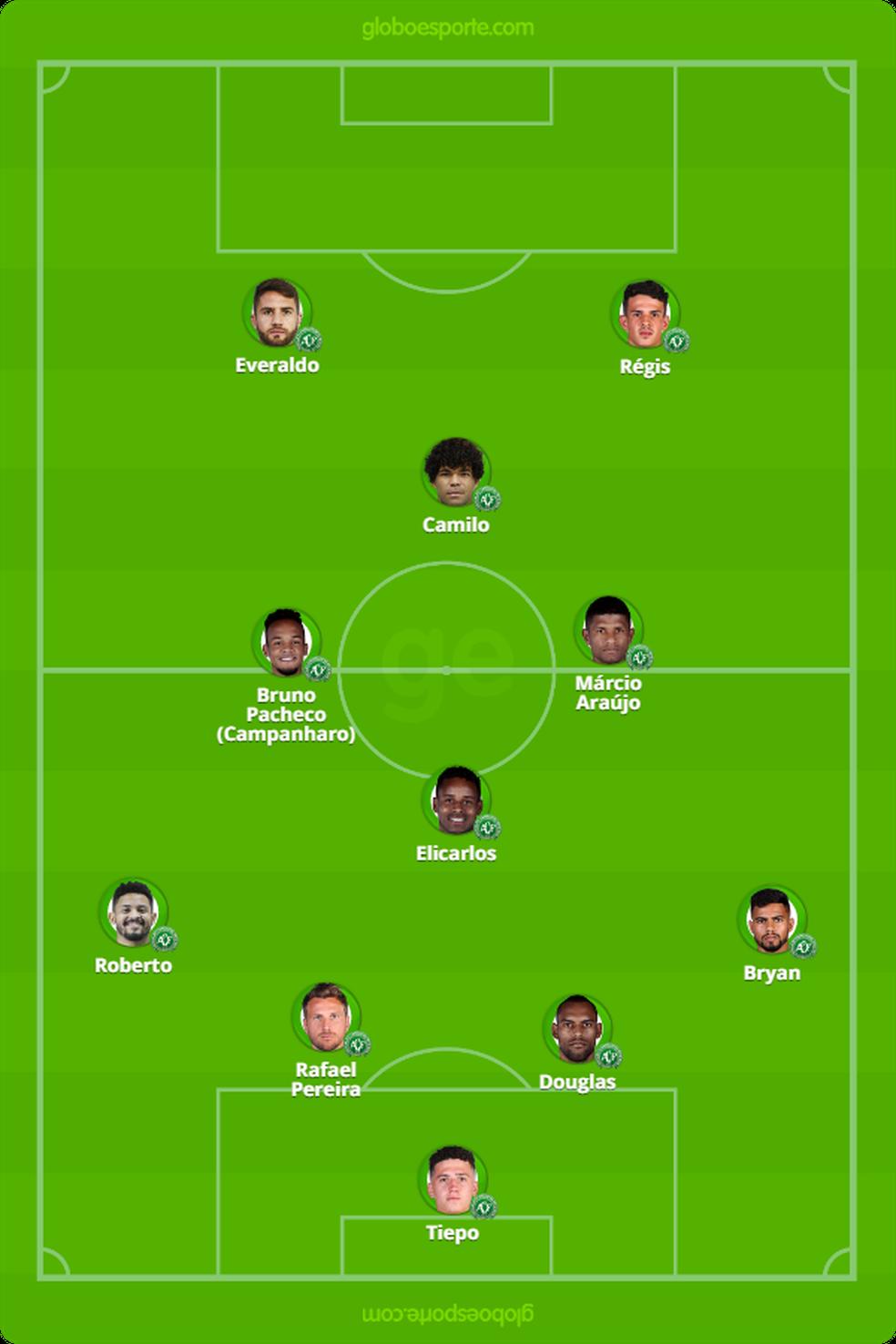 Provável Chapecoense contra o Fortaleza — Foto: GloboEsporte.com