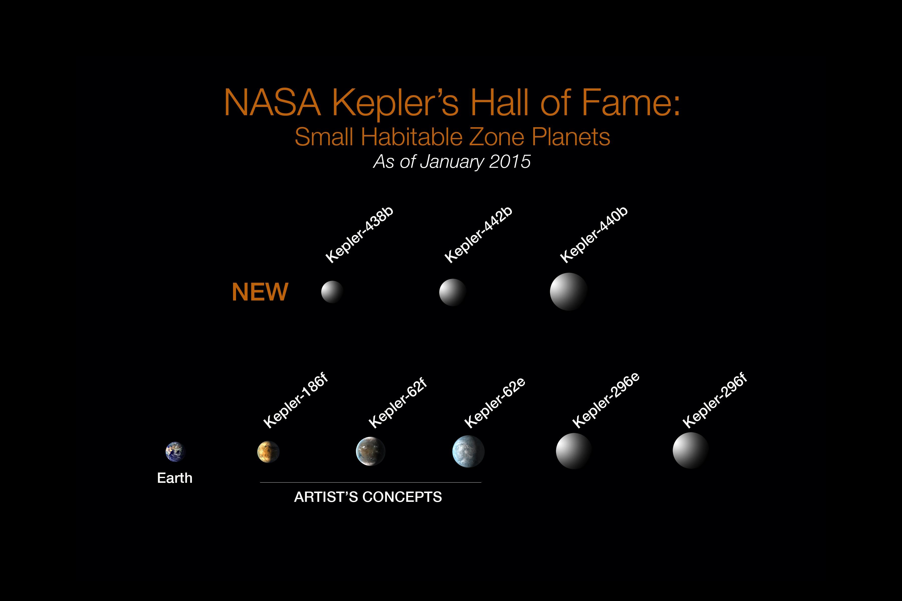 Planetas descobertos pelo Kepler que possuem alguma chance de ter vida (Foto: nasa / divulgaçaõ)