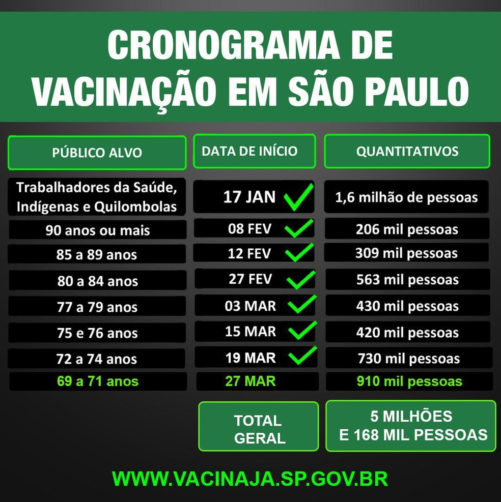 Calendário de vacinação do governo de SP — Foto: Divulgação/Governo de SP