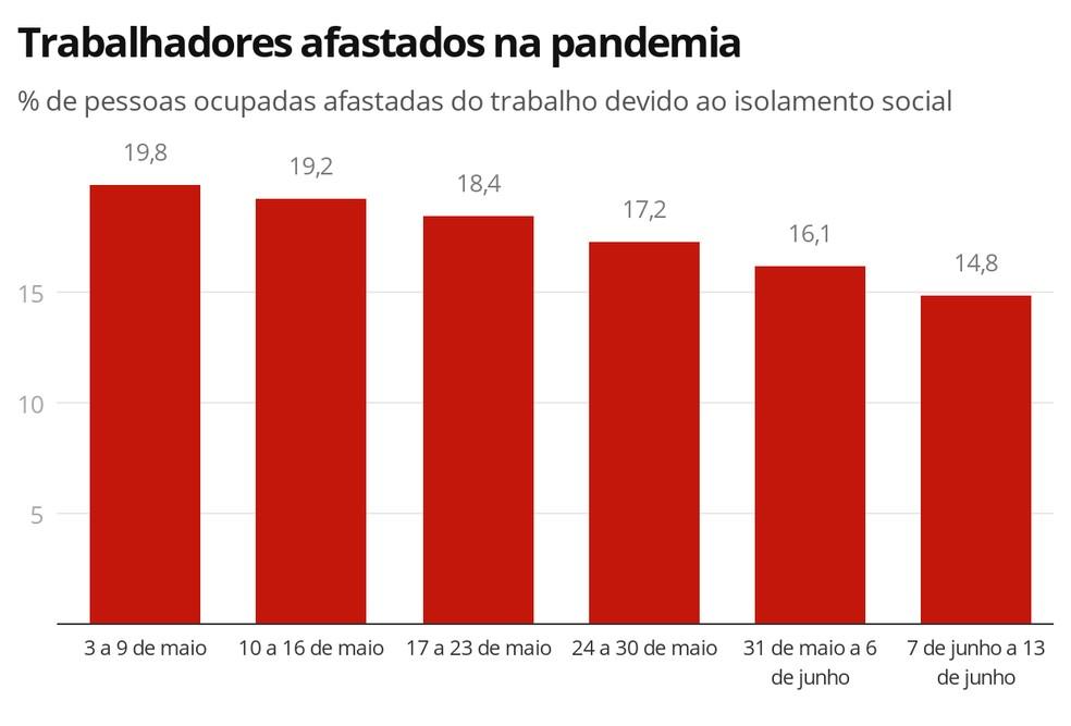 Afastamentos do trabalho por causa do isolamento social têm queda semanalmente, segundo o IBGE — Foto: Economia/G1