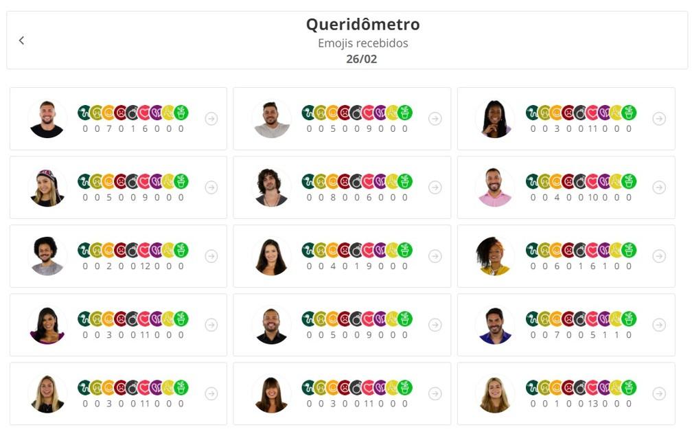 Queridômetro 26/2 — Foto: Globo