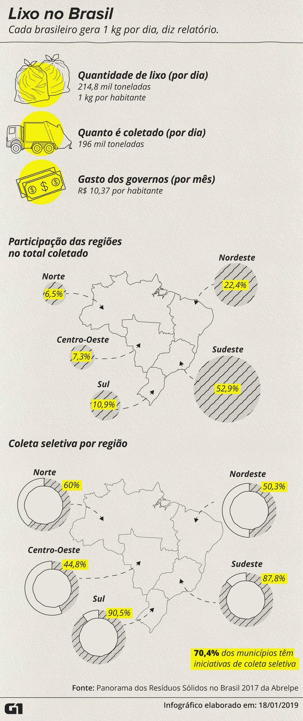 Veja dados sobre a produção de lixo no Brasil, segundo relatório das empresas de limpeza — Foto: Roberta Jaworski/G1