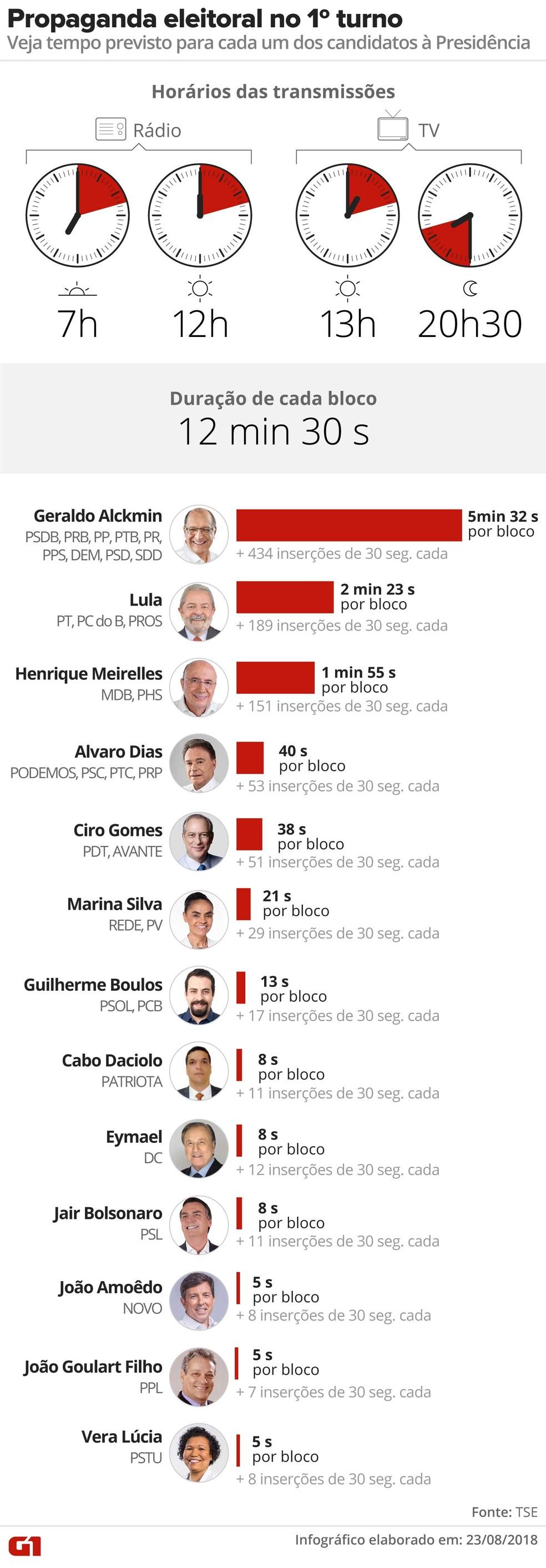 Tempo dos candidatos a presidente no horário eleitoral (Foto: Editoria de Arte / G1)