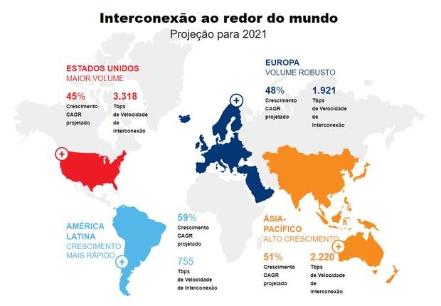 A América Latina deve ter um aumento de Velocidade de Interconexão acima da Europa e dos EUA (Foto: Divulgação/Equinix)