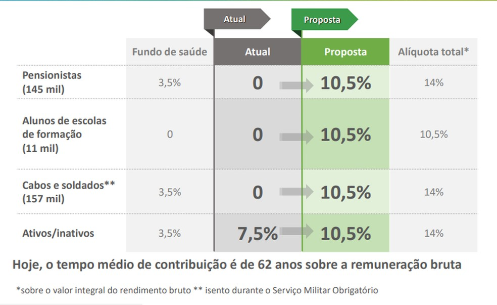 Alíquotas do tempo de serviço — Foto: Reprodução